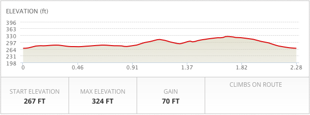 Durrow Village Loop Elevation Chart